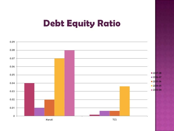 debt equity mix simulation essay Free debt financing papers, essays, and research papers  determining the  debt-equity mix the weighted average cost of capital (wacc) is an essential   el café, a fictitious business, was used in a simulation as a primary example for.