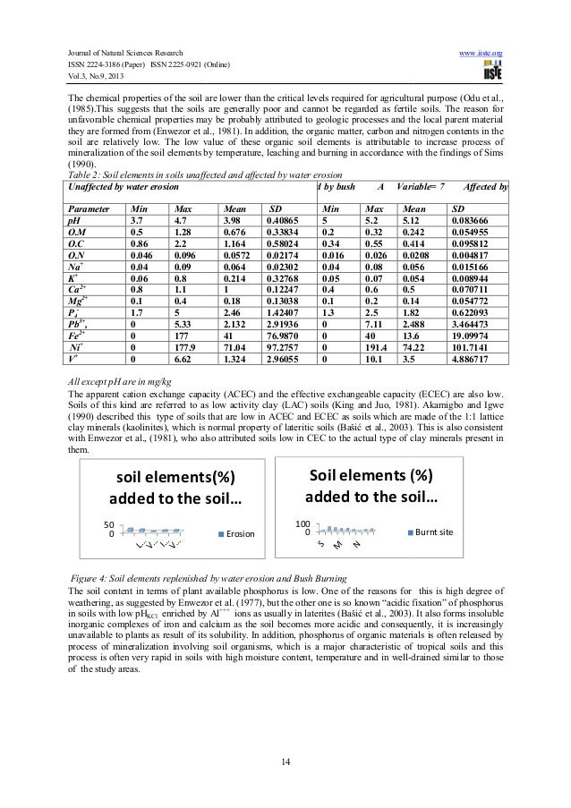 research paper on toxic element in ground water Toxic elements in the sewage sludge-soil-plant chain section b - research paper eur chem bull 2012, 1(11), 480-484 doi: 1017628/ecb20121480 480.