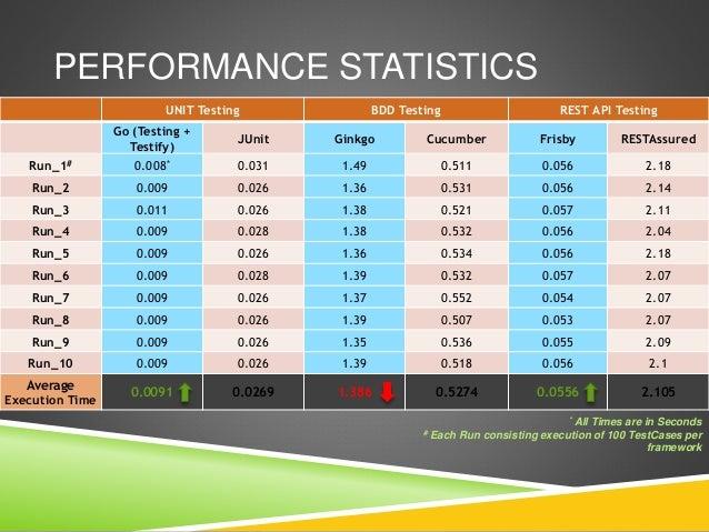 Comparative Analysis Of GoLang Testing Frameworks