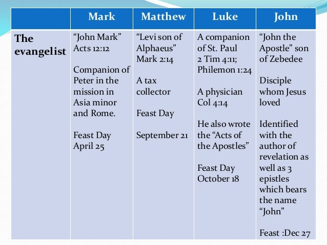 what is the main message of the gospel of mark