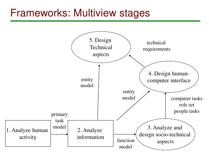 framework for developing an information system The conceptual framework is adapted and it constitutes a logical framework for developing an and we strengthen health information systems so.