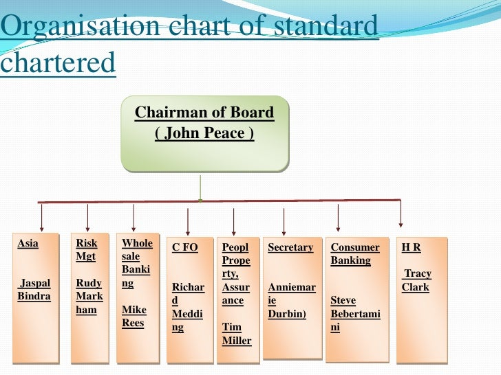 swot analysis on standard chartered bank finance essay Pestle analysis - the pest or pestle analysis tool is one of many used to help managers  it is often used within a strategic swot analysis  internal finance.