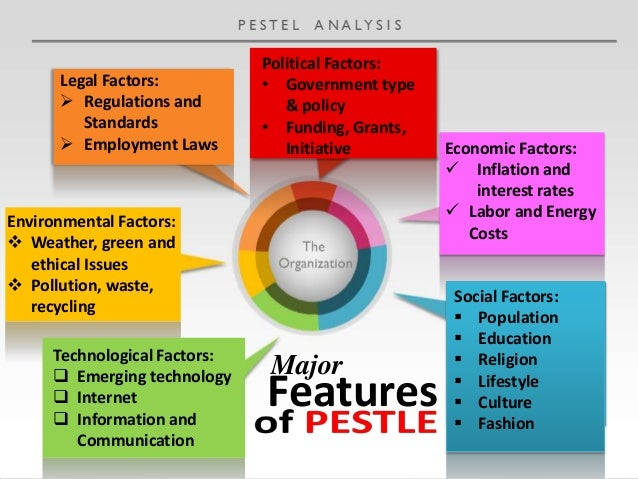 pest analysis for coach inc How a pest analysis can optimize international business a pest analysis can help a small international the benefits of using an international business coach.