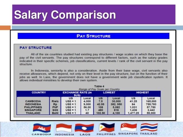 Salary/Compensation Surveys