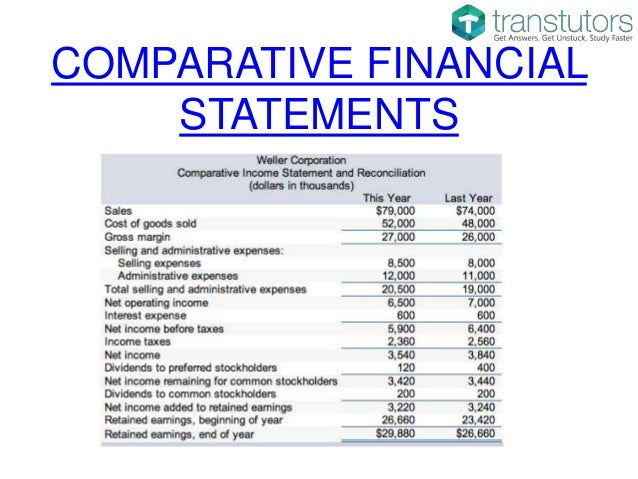 Comparative Income Statement And Balance Sheet  Accounting