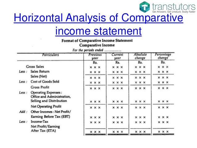 Comparative Income Statement And Balance Sheet | Accounting