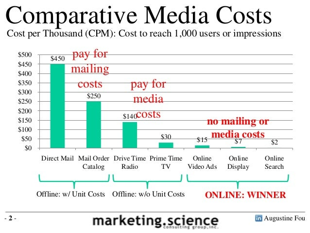 Comparative Media Costs Online Offline By Augustine Fou