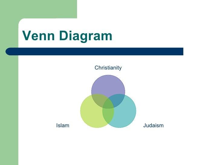 Venn Diagram   Christianity Judaism Islam