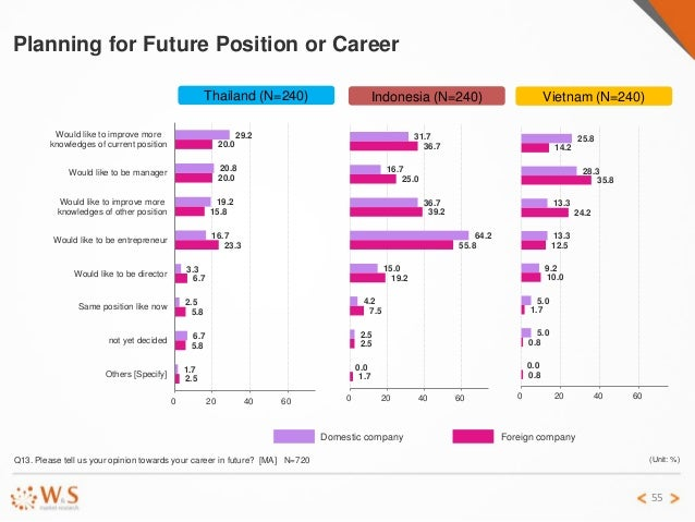 Comparative report on change job study in Thailand