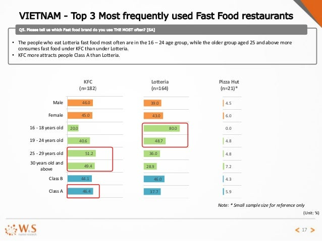 Fast Food Restaurants In The Us Market Research Report
