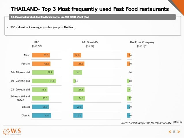 fast food research study The objective of study is to construct comprehensive model of customer  journal of asian business strategy  2014: 18-31 19 to eat segment (fast food).
