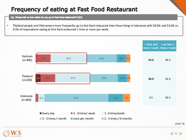 fast food report For once, there may be some good news in america's ongoing battle with the bulge: according to a new report, between 2003 and 2010 the number of kids eating fast.