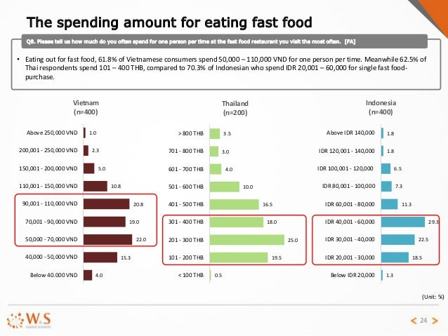 fast food report Chain restaurants could do more to demand that meat suppliers reduce antibiotic  use, according to a new report still, the fast food industry has.