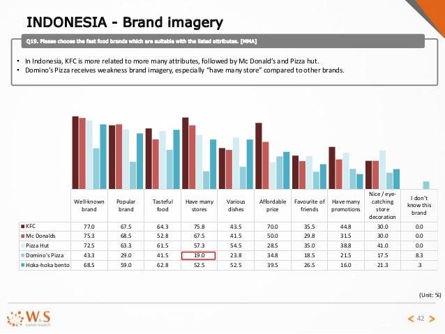 Indonesia Fast Food Market Share