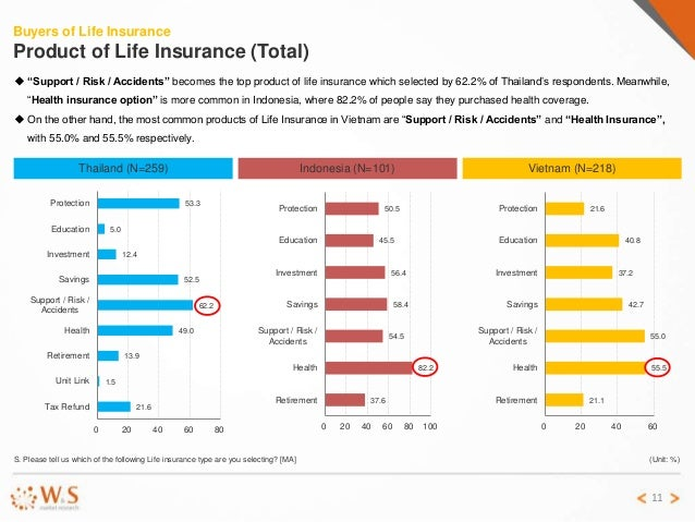 non life insurance in vietnam Non-life insurance in vietnam, key trends and opportunities to 2020 with 146 pages available at usd 1450 for single user pdf at reportsweb research database.