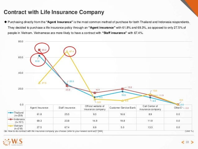 comparative study of life insurance Factors affecting employee job satisfaction: a comparative study of conventional and islamic insurance.