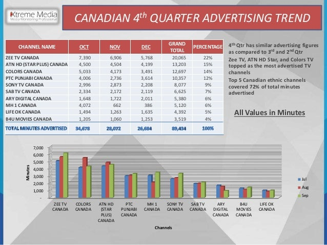 Comparison Analysis 4th Quarter 2015 of South Asian Channel