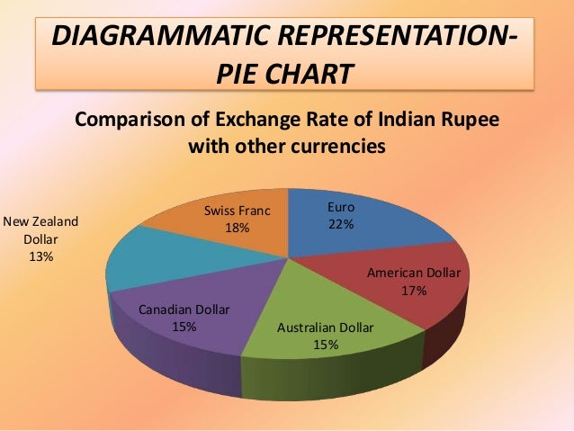 Comparative Study Of Worldwide Currencies
