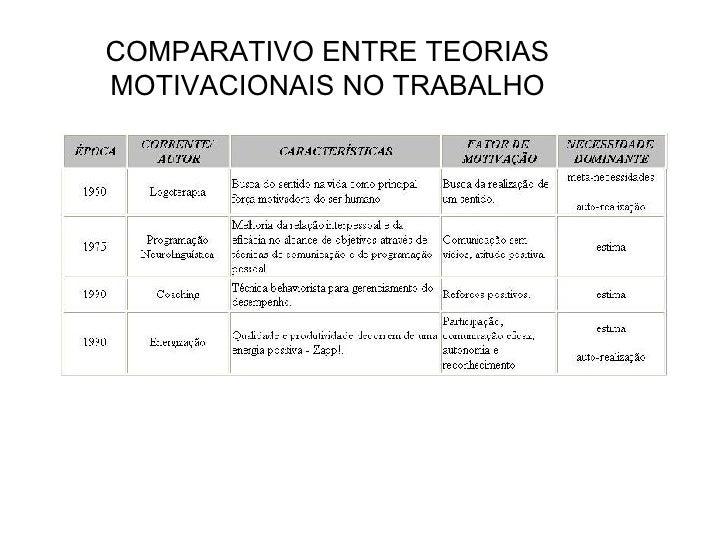 Comparativo Entre Teorias Motivacionais No Trabalho