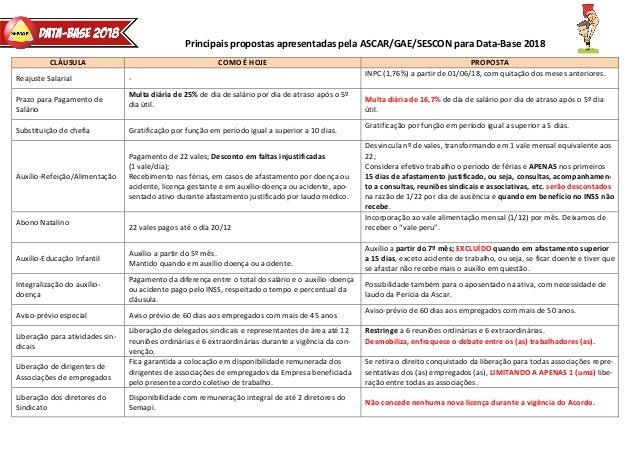 Principais propostas apresentadas pela ASCAR/GAE/SESCON para Data-Base 2018 CLÁUSULA COMO É HOJE PROPOSTA Reajuste Salaria...