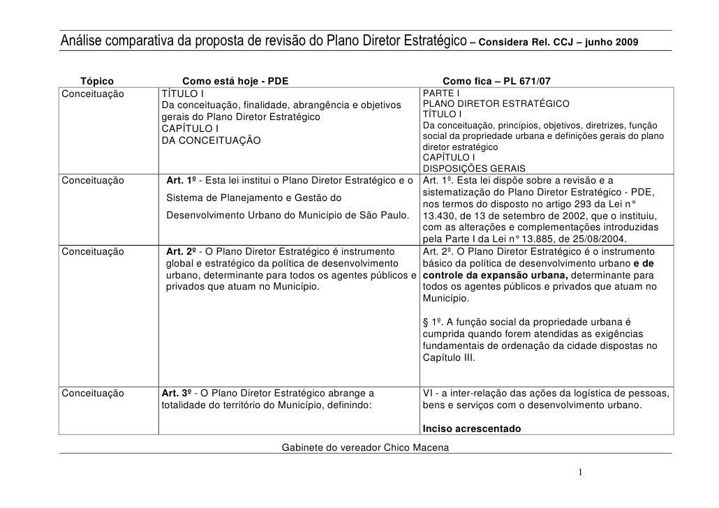 Análise comparativa da proposta de revisão do Plano Diretor Estratégico – Considera Rel. CCJ – junho 2009     Tópico      ...