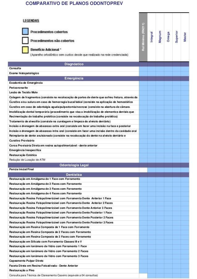 COMPARATIVO DE PLANOS ODONTOPREV RolMínimo(RN211) Integral Magnum Omega Superior Master Diagnóstico Consulta x x x x x x E...