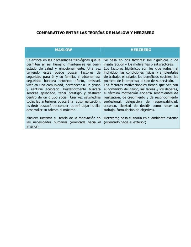 Comparativo Entre Las Teorías De Maslow Y Herzberg