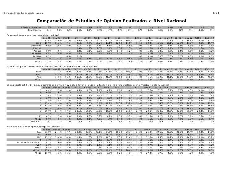 Comparación estudios de opinión nacional                                                                                  ...