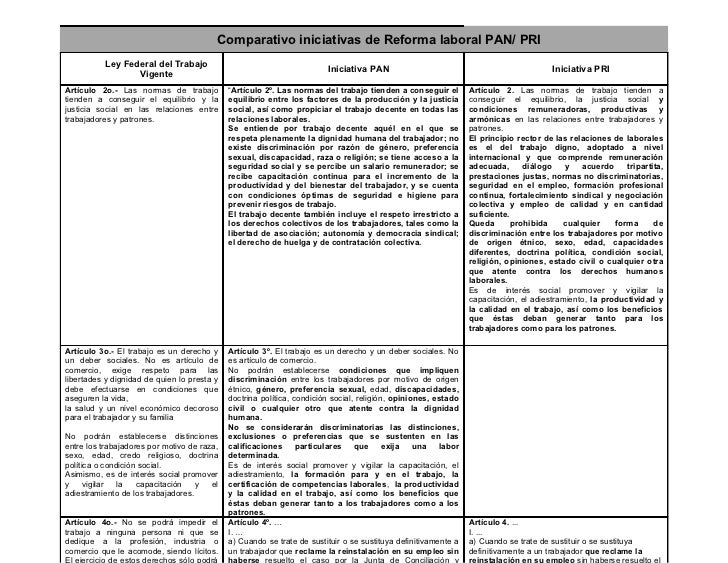 Comparativo iniciativas de Reforma laboral PAN/ PRI           Ley Federal del Trabajo                                     ...