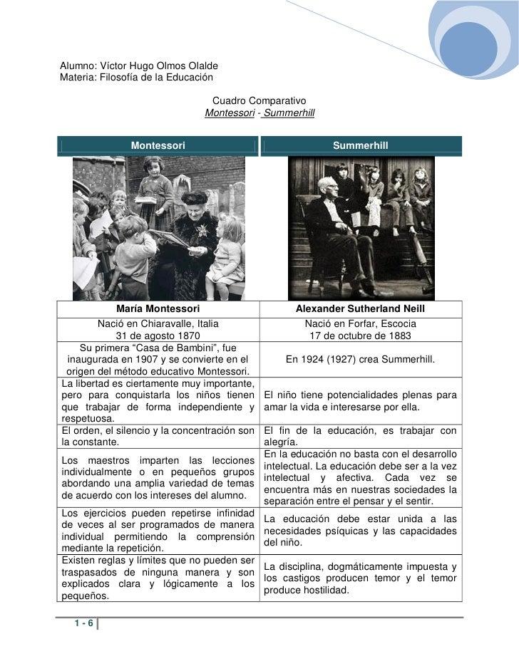 Alumno: Víctor Hugo Olmos Olalde Materia: Filosofía de la Educación                                   Cuadro Comparativo  ...