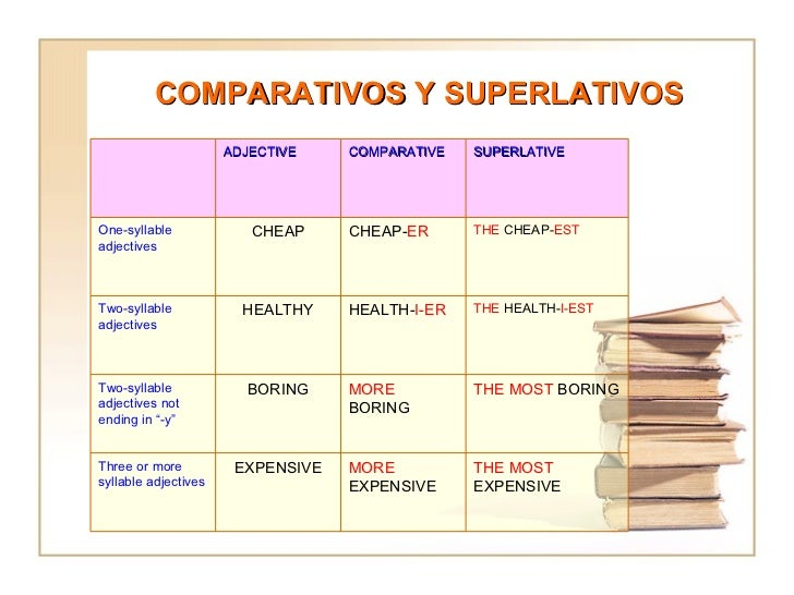 COMPARATIVOS Y SUPERLATIVOS THE MOST  EXPENSIVE MORE  EXPENSIVE EXPENSIVE Three or more syllable adjectives THE MOST  BORI...
