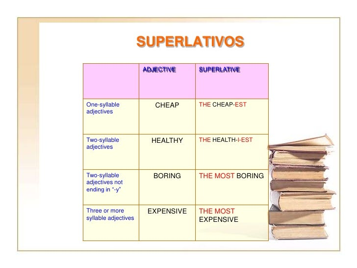 SUPERLATIVOS                      ADJECTIVE    SUPERLATIVEOne-syllable             CHEAP     THE CHEAP-ESTadjectivesTwo-sy...