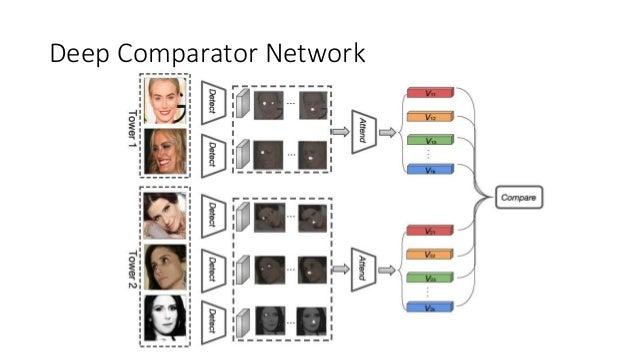 Comparator networks Slide 3