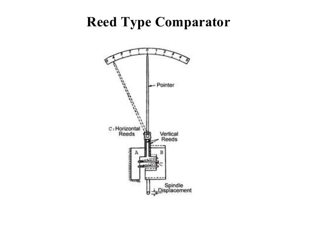 TYPES OF MECHANICAL COMPARATORS PDF