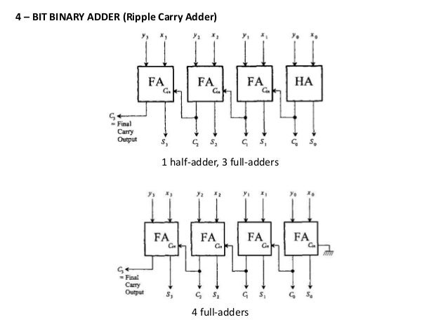 adders/subtractors, multiplexers, intro to ISA