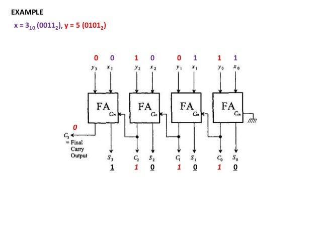 adders/subtractors, multiplexers, intro to ISA