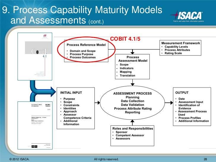 Cobit maturity model diagram