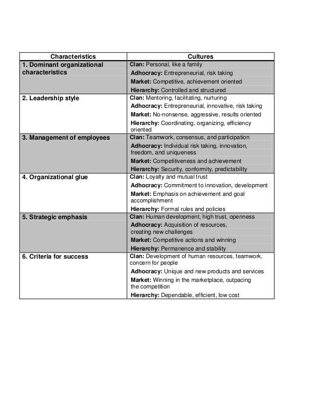 Characteristics Cultures1. Dominant organizationalcharacteristicsClan: Personal, like a familyAdhocracy: Entrepreneurial, ...
