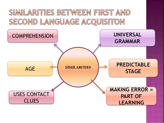 first and second language Studies in second language acquisition - professor susan gass to send this article to your kindle, first ensure no-reply@cambridgeorg is added to your approved personal document e-mail list under your personal document settings on the manage your content and devices page of your amazon account.