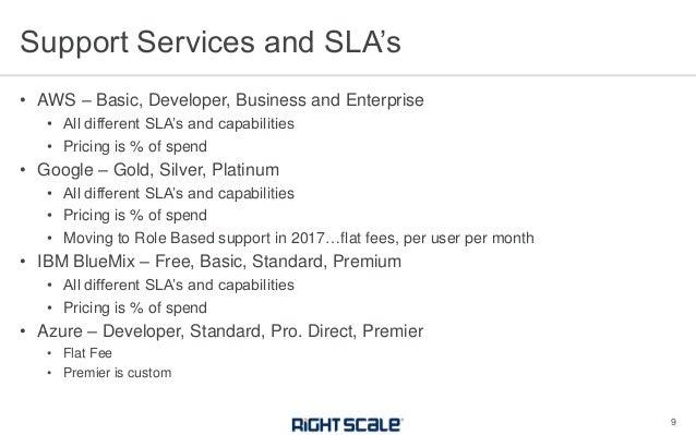 Compare Cloud Services: AWS vs Azure vs Google vs IBM