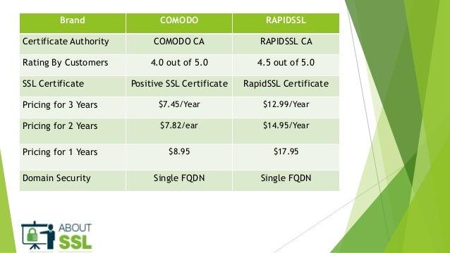 Compare Comodo Positive SSL Vs RapidSSL to Find The Best DV