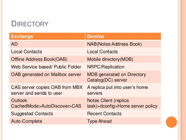 DIRECTORY Exchange Domino AD NAB(Notes Address Book) Local Contacts Local Contacts Offline Address Book(OAB) Mobile direct...