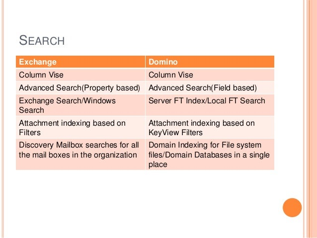 SEARCH Exchange Domino Column Vise Column Vise Advanced Search(Property based) Advanced Search(Field based) Exchange Searc...