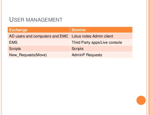 USER MANAGEMENT Exchange Domino AD users and computers and EMC Lotus notes Admin client EMS Third Party apps/Live console ...