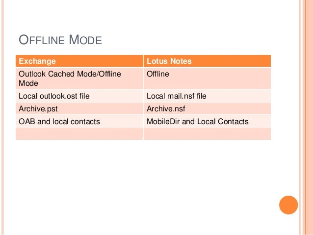 OFFLINE MODE Exchange Lotus Notes Outlook Cached Mode/Offline Mode Offline Local outlook.ost file Local mail.nsf file Arch...
