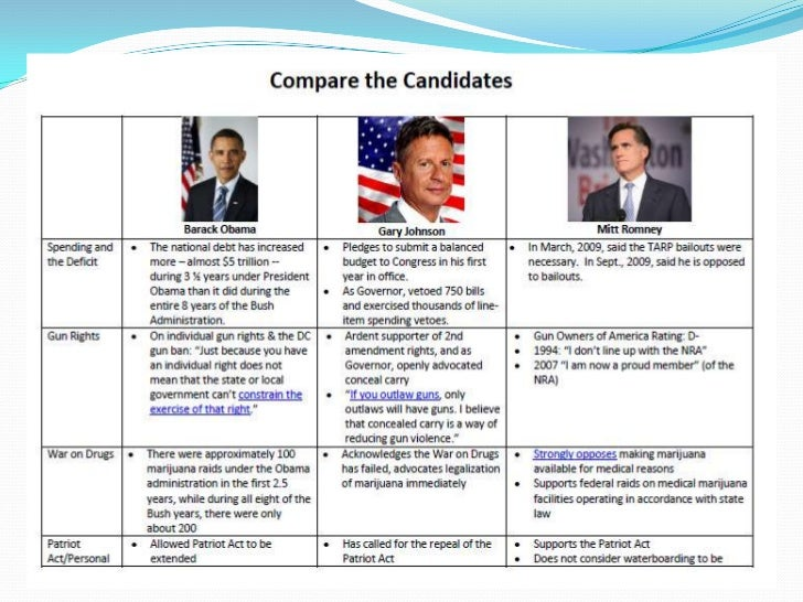 Compare the candidates ppt