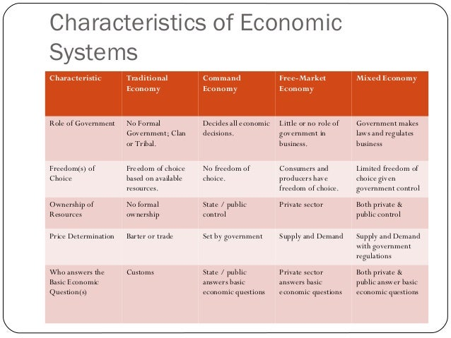 essay economic role government mixed market economy united 2018-06-30  the market system must be evaluated by how it addresses key economic concerns  benefits of market economy market economies are based on the concept that  the market economy must be augmented by government.