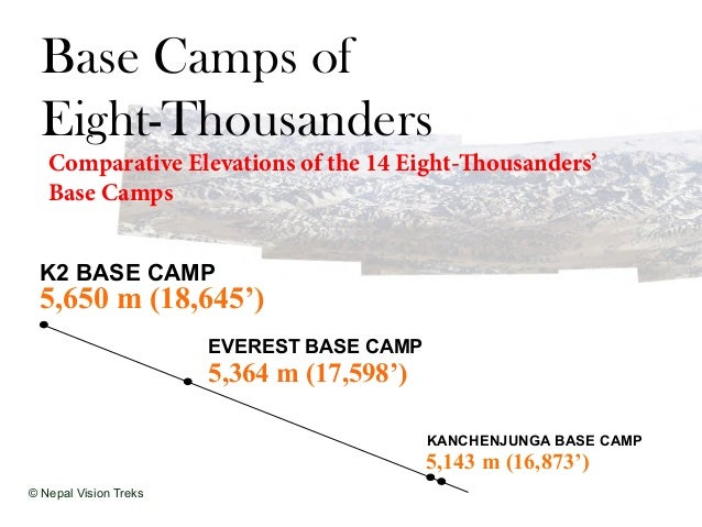 Base Camps of Eight-Thousanders Comparative Elevations of the 14 Eight-Thousanders' Base Camps EVEREST BASE CAMP K2 BASE C...