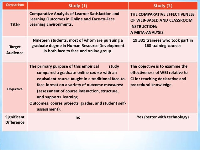 compare and contrast online classes to traditional classes