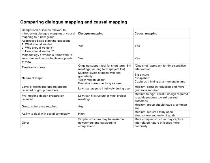 Comparing dialogue mapping and causal mapping Comparison of issues relevant to introducing dialogue mapping or causal   Di...